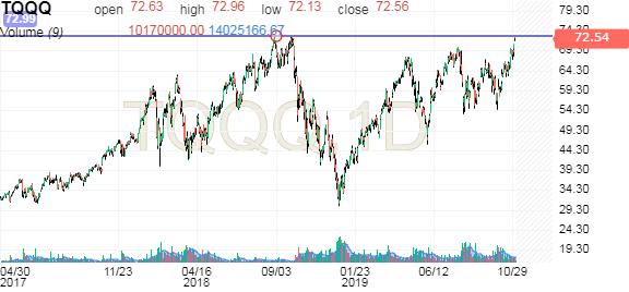 Proshares Ultrapro Qqq Candlestick Chart Investing Com