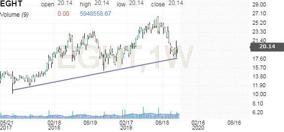 8x8 Stock Price Eght Investing Com