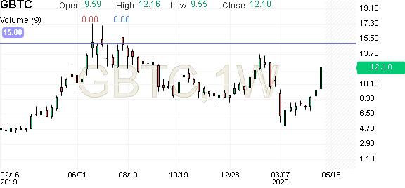 how to buy gbtc stock