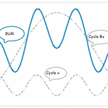 Cycle Trend Trader