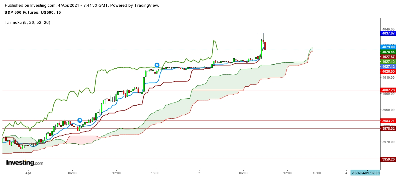 S&P 500 Futures 15 Minutes Chart