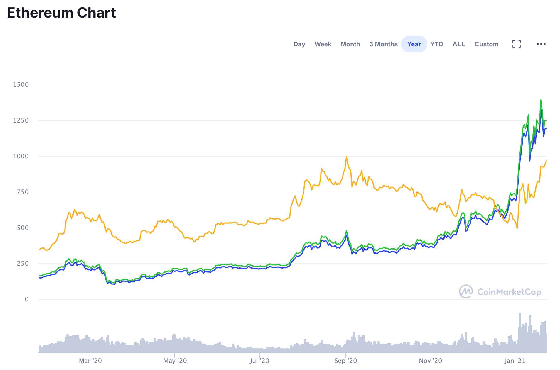 Trading Academy - Ethereum Futures Trading Begins In February. Explosive Move On The Horizon? 1