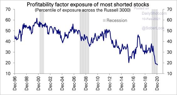 Profitability Of Most-Shorted Stocks