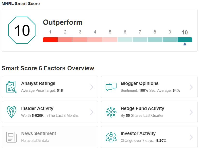 MNRL Smart Score