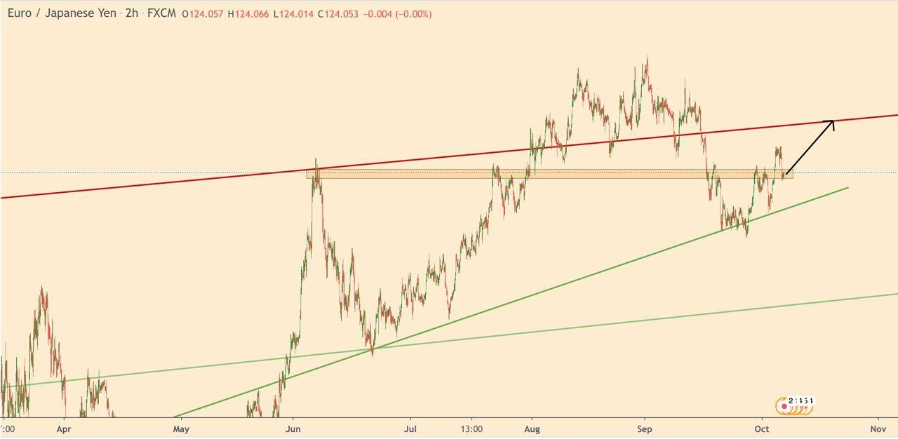 EUR/JPY