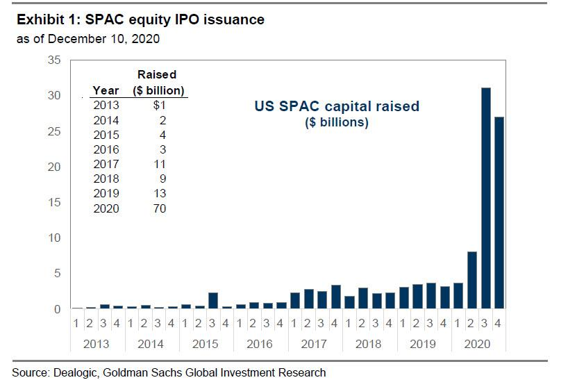 SPAC Equity IPO Issuance