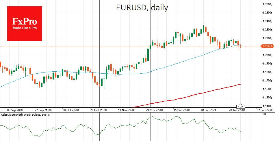 EURUSD fell to 1.21, breaking the support of the 50-DMA