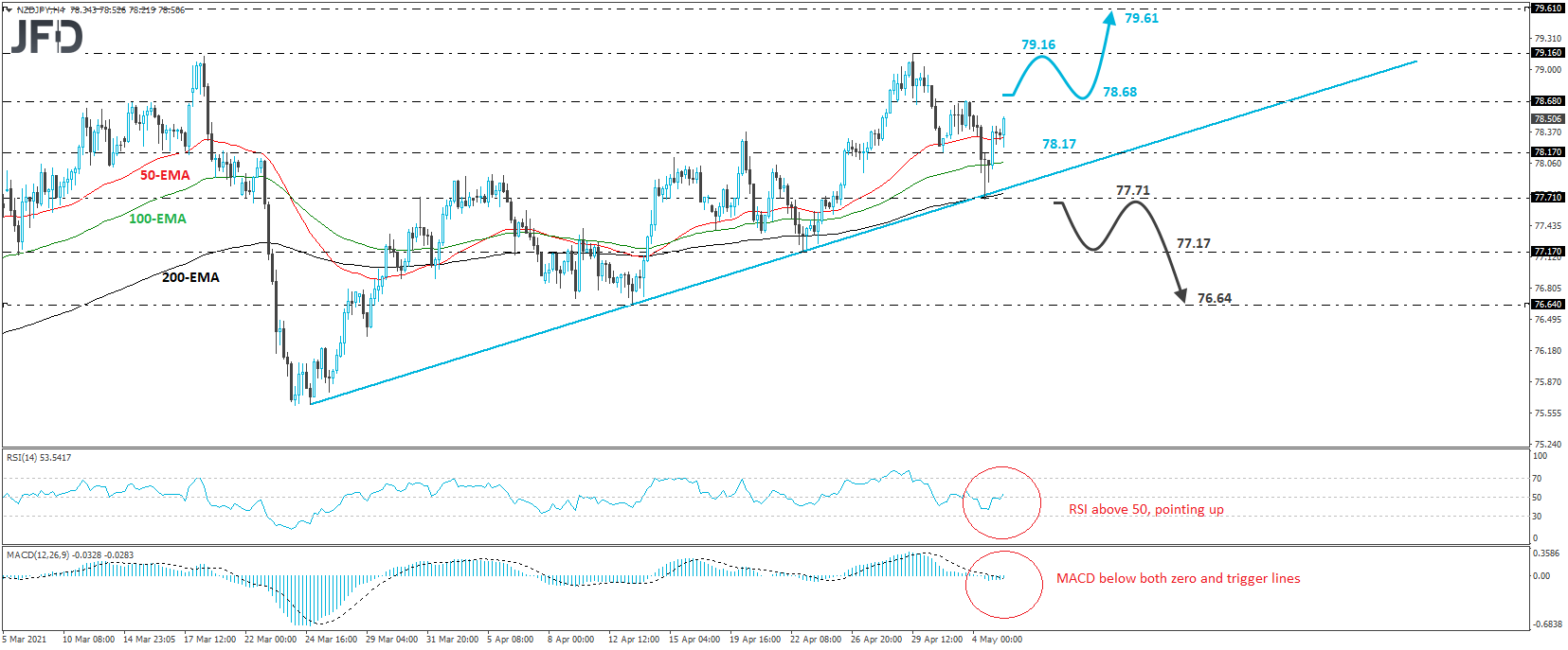 NZD/JPY Rebounds From Upside Support Line