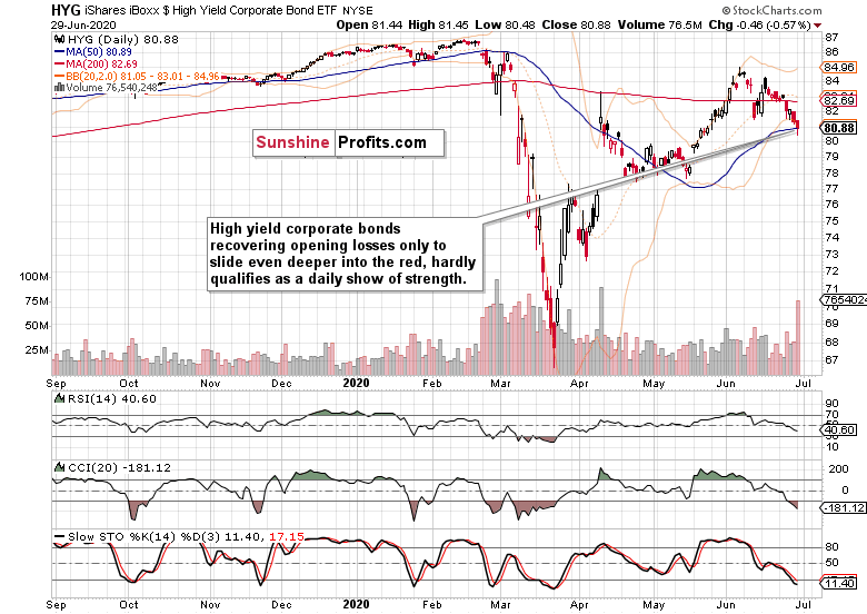 iShares High-Yield Corporate Bond ETF Technicals