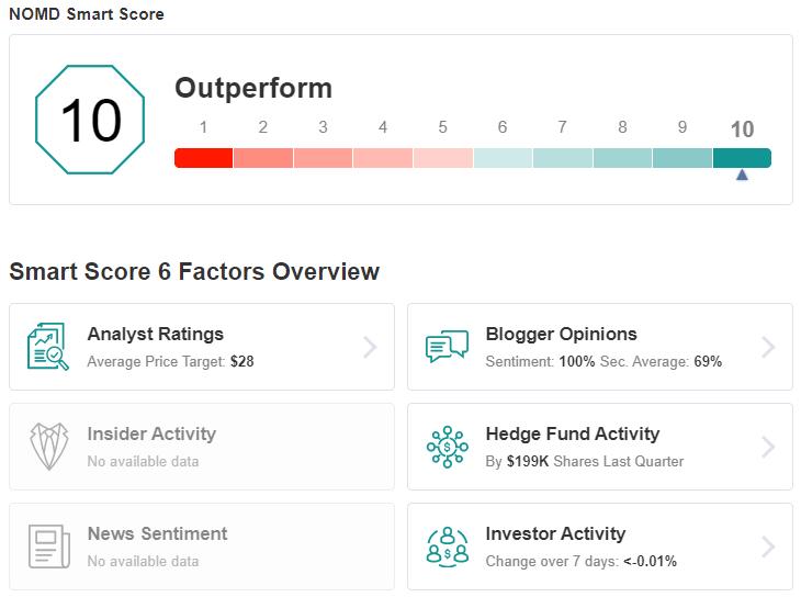 NOMD Smart Score