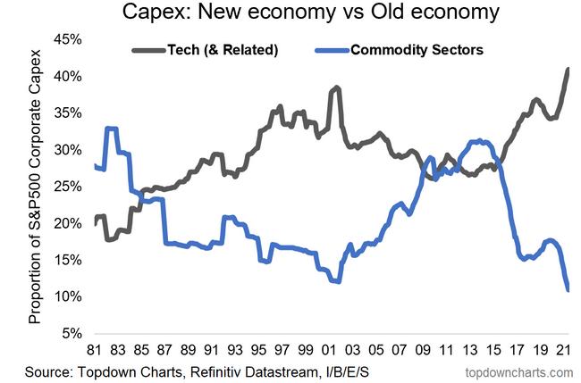 Capex - New Vs Old Economy