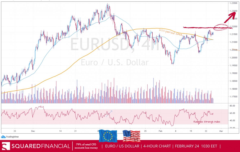 Euro US Dollar chart squared financial