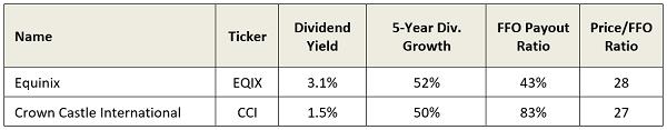 CCI-EQUIX Table Stats