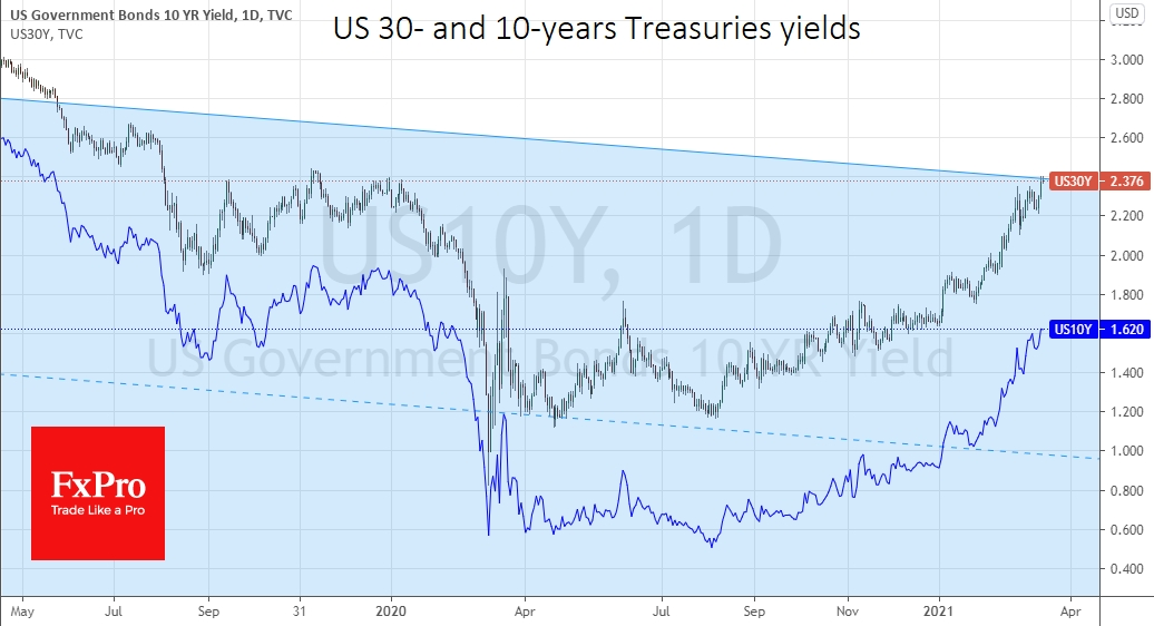 Longer-term US government bond yields continued their climb