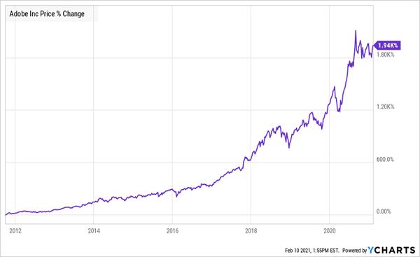 ADOBE-Price Chart