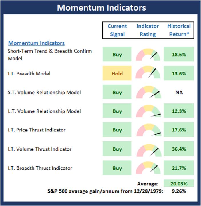 Momentum Indicators.