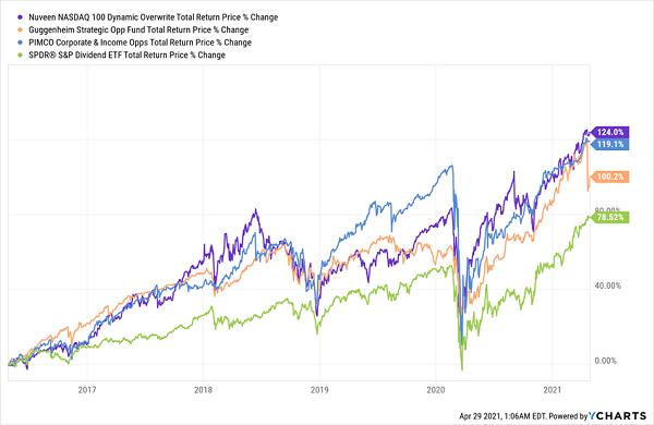 CEFs-Top ETFs Chart