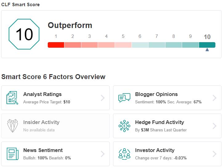 CLF Smart Score