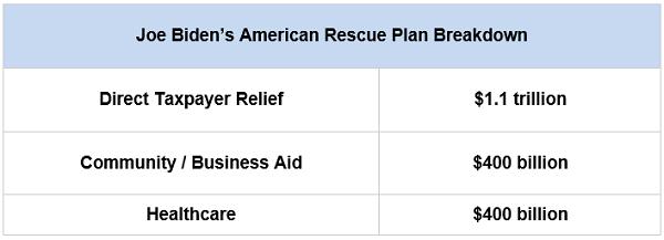 Biden Rescue Plan Details