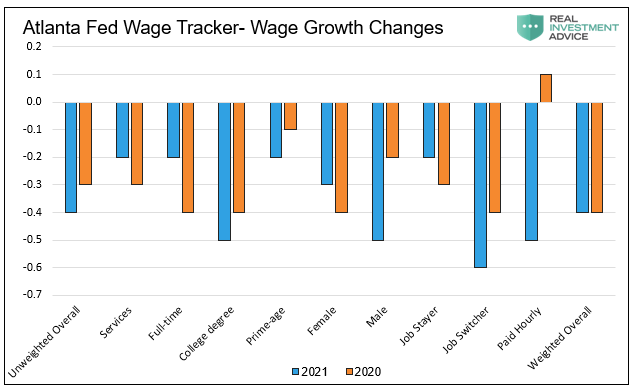 Percentage of individuals with zero wage growth
