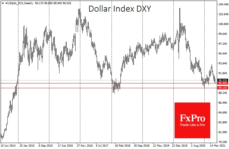 DXY drop below 90 would be the prologue for the next chapter the decline