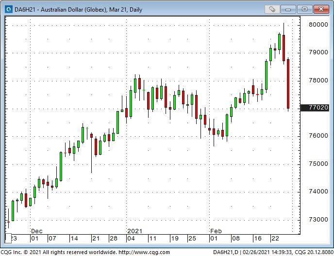 AUD Daily Chart