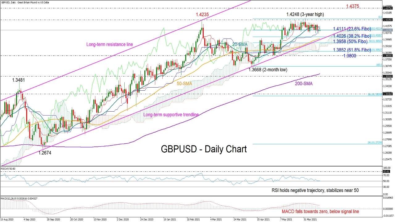 GBPUSD_15_06_Daily