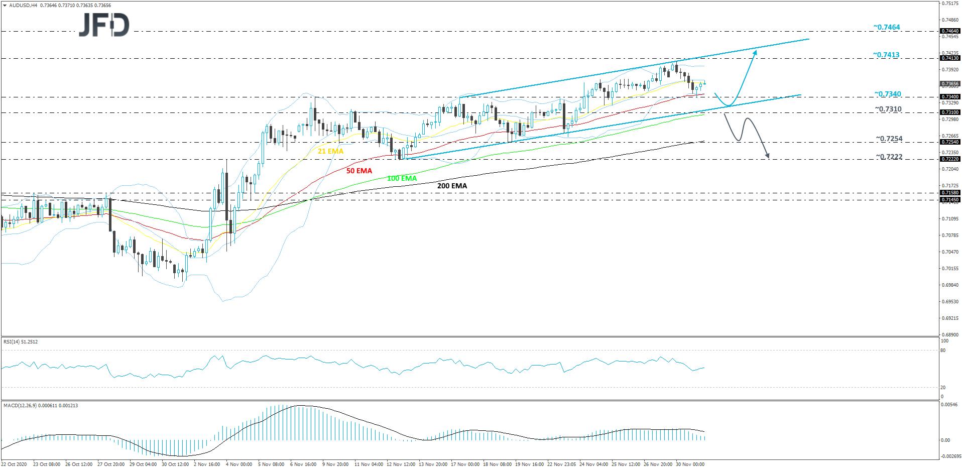 AUD/USD 4-hour chart technical analysis