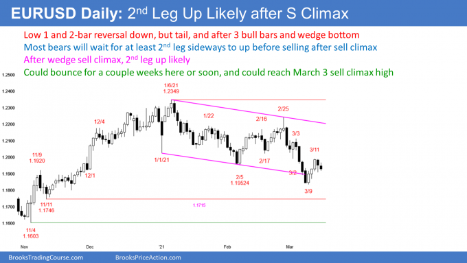 EUR/USD forex weak low bear flag after wedge sell climax