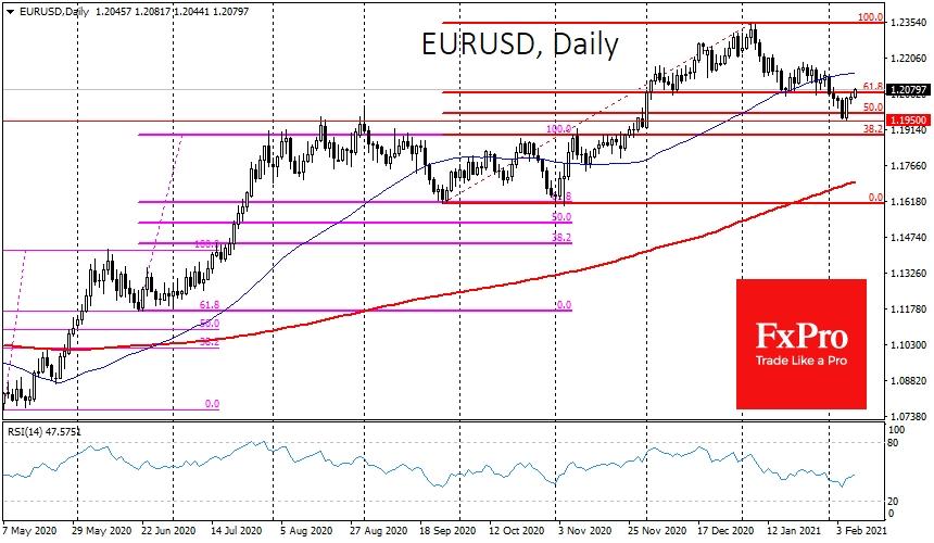 Bullish Engulfing pattern in EURUSD
