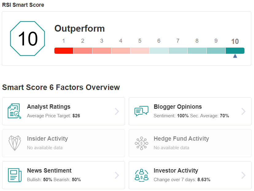 RSI Smart Score
