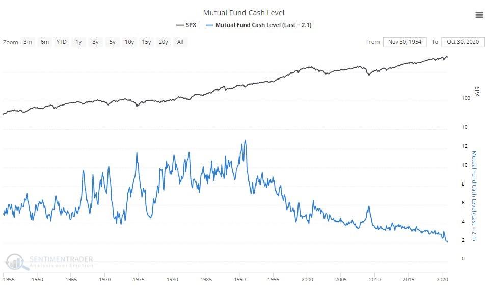 Mutual Fund Cash Level