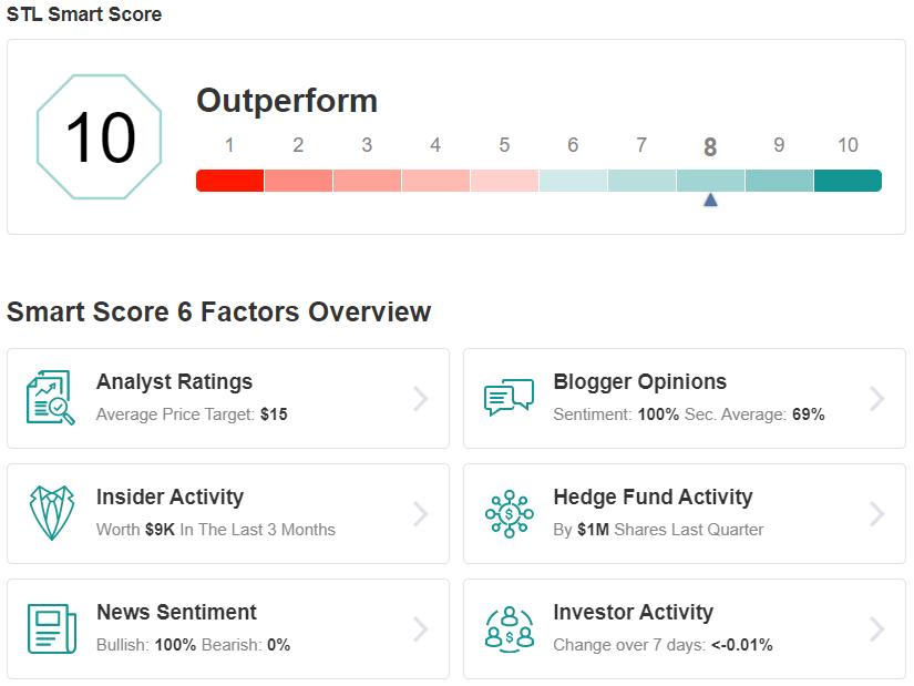 STL Smart Score