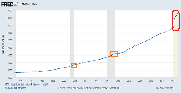 M2 Money Stock Chart