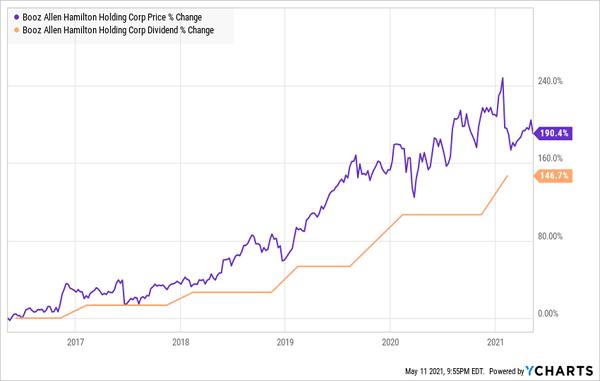 BAH Price-Dividend Chart