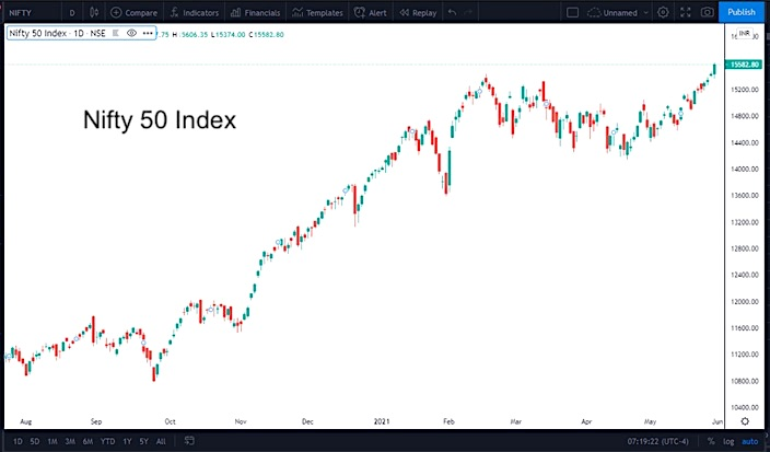 Nifty 50 Daily Chart.