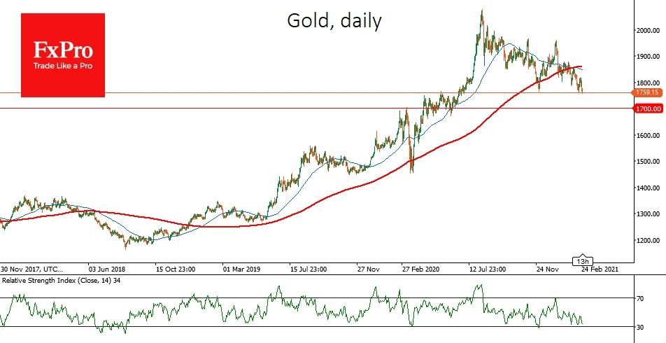 Gold sank to new 8-month low