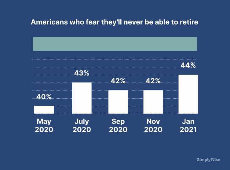 Americans Who Fear They'll Never Be Able To Retire