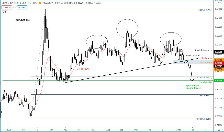 EUR/GBP before