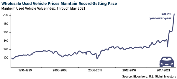Wholesale Used Vehicle Prices Maintain Record-Setting Pace