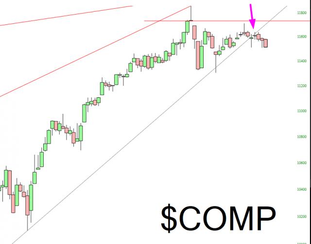 COMP Chart