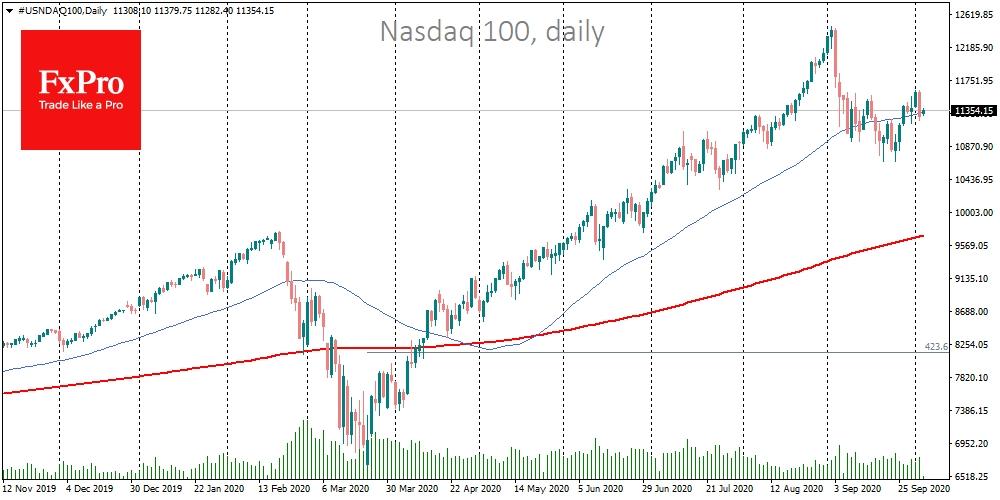 Nasdaq100 is moving along its 50-DMA