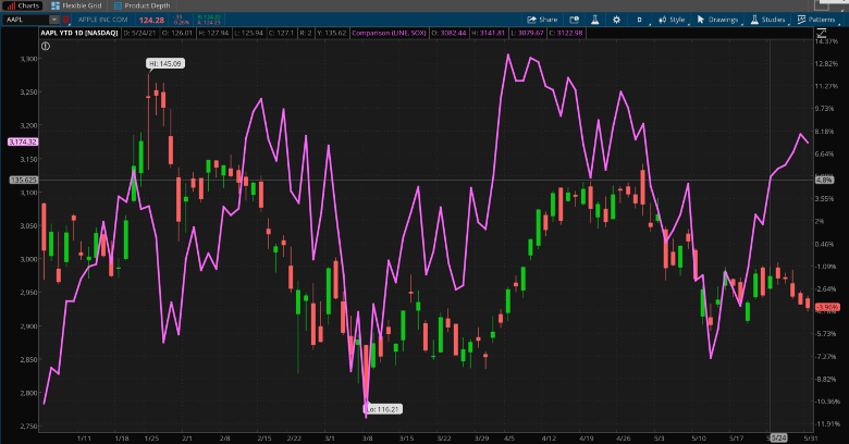 Apple And SOX Combined Daily Chart.