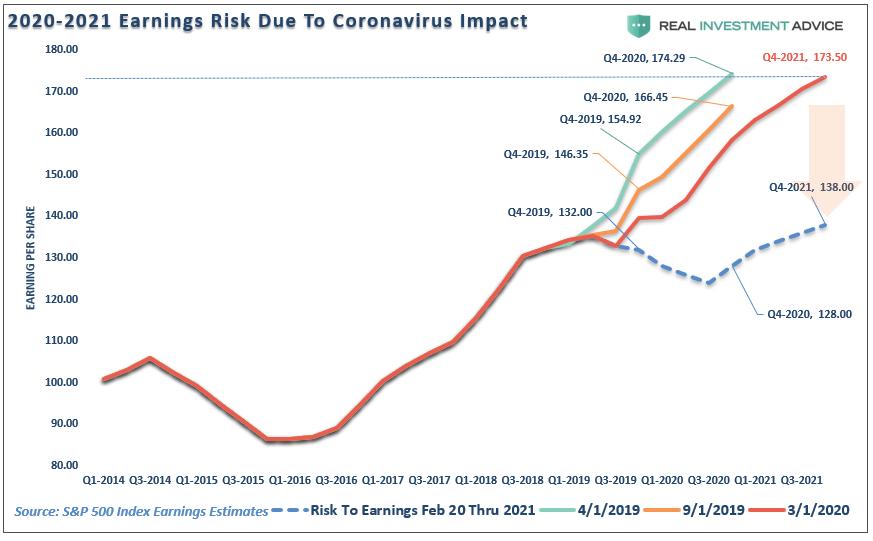 2020-2021 Earnings Risk Due To Coronavirus