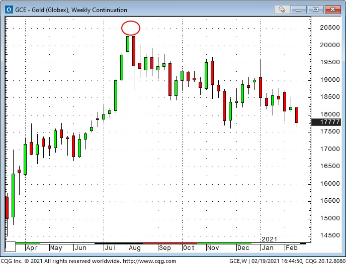 GCE Weekly Chart