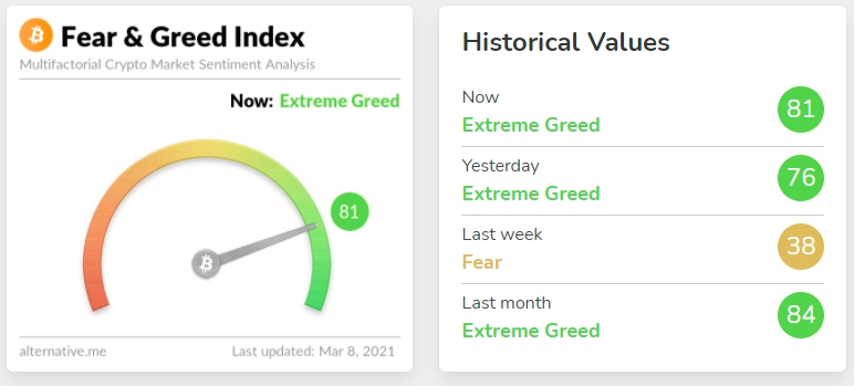 Crypto Fear and Greed Index went back to extreme greed