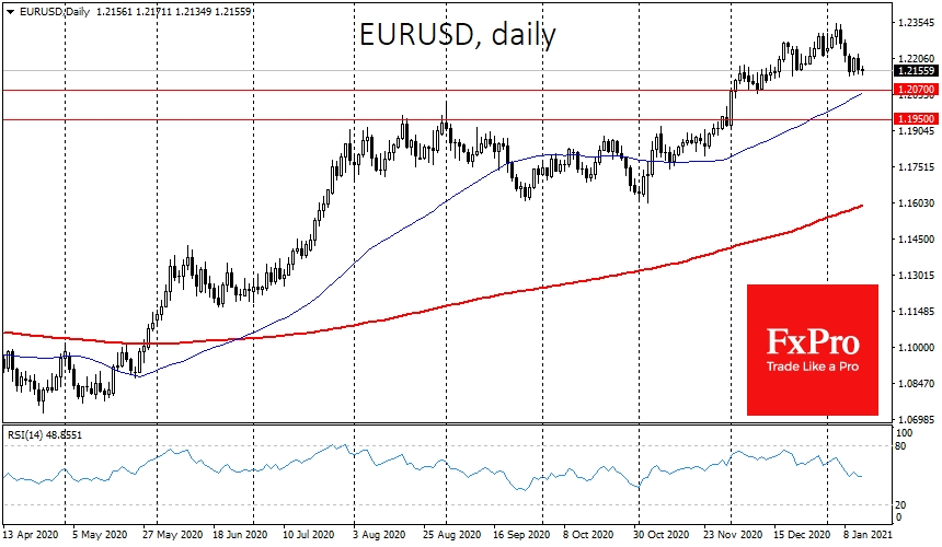 EURUSD gave up some gains