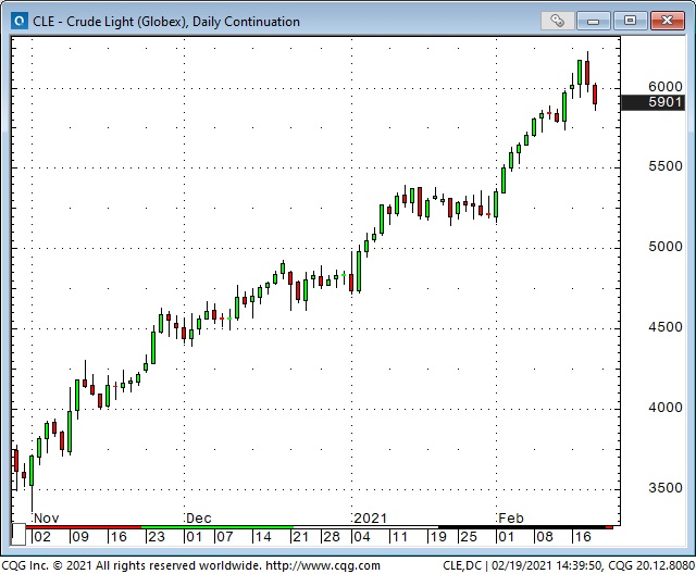 CLE Daily Chart