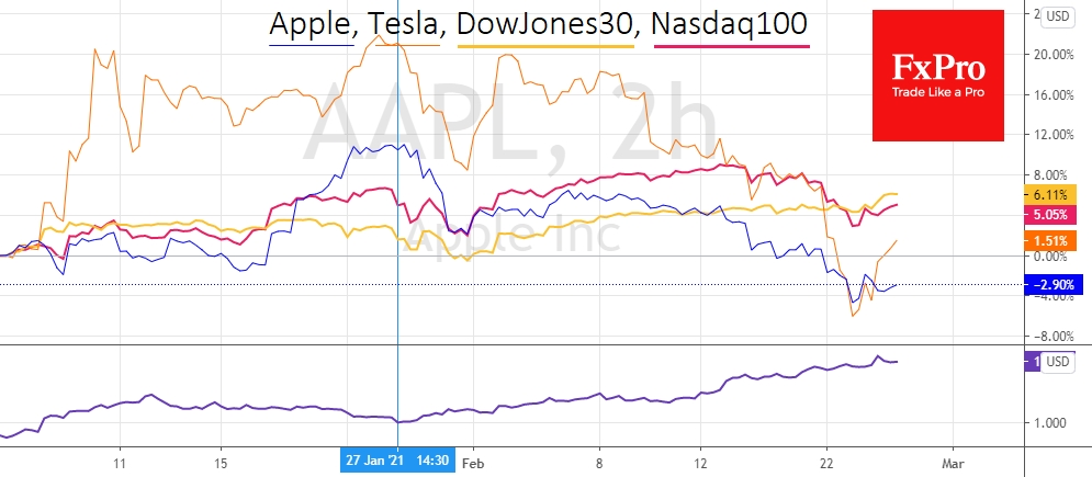 Apple and Tesla stocks unperformed with growing yields