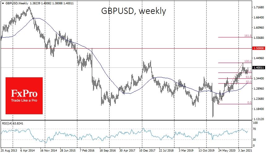 GBPUSD returned to the upside last week